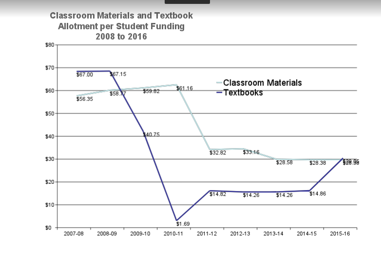 Nc Schools In Limbo Between Textbook Shortages And Promises Of A