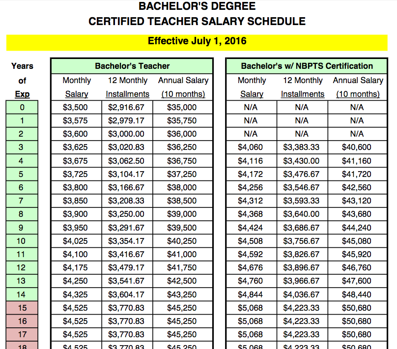 Fact Checking North Carolina Political Ads Touting Teacher Pay